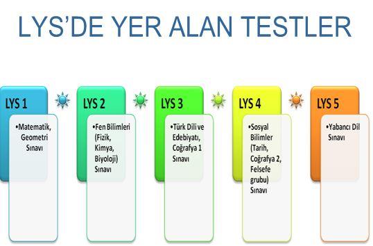lys_testler