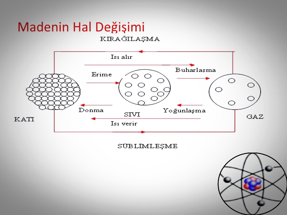 Kimya Madde Ve Madde Özellikleri