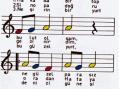 Flüt İle Çalınabilecek Müzikler